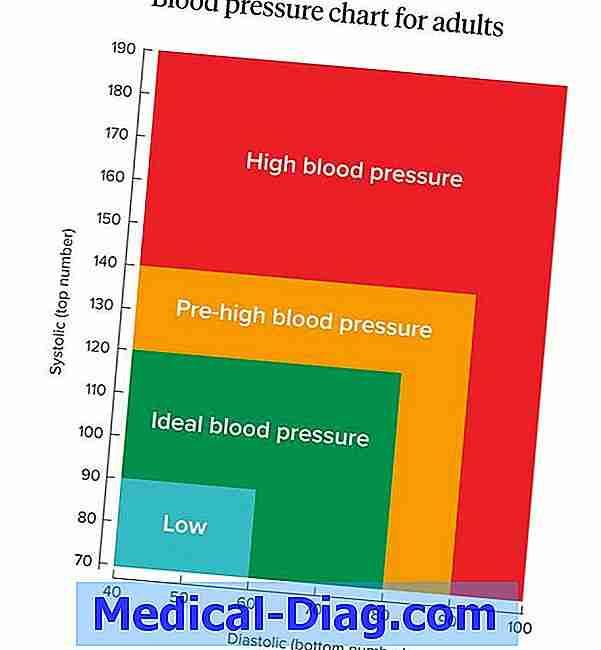 blodtryksmedicin bivirkninger impotens